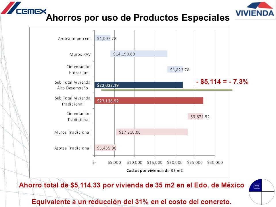 Ahorro total de $5,114.33 por vivienda de 35 m2 en el Edo. de México Equivalente a un reducción del 31% en el costo del concreto. - $5,114 = - 7.3%
