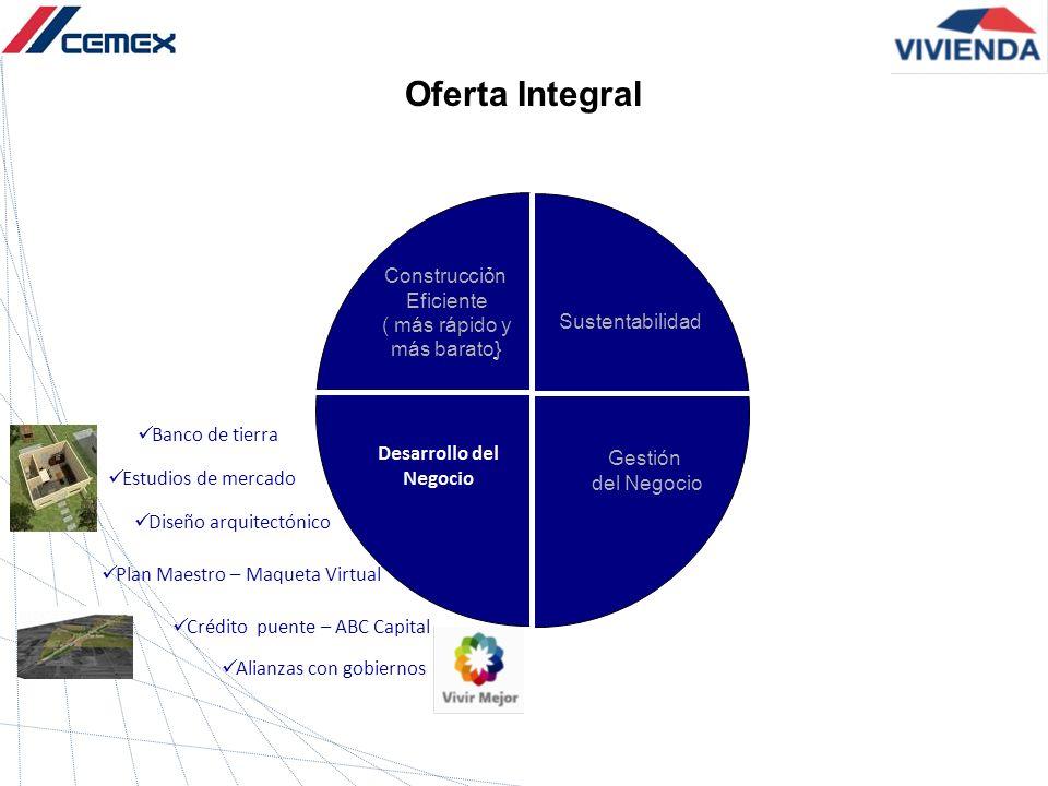 Banco de tierra Estudios de mercado Diseño arquitectónico Alianzas con gobiernos Plan Maestro – Maqueta Virtual Crédito puente – ABC Capital Construcc