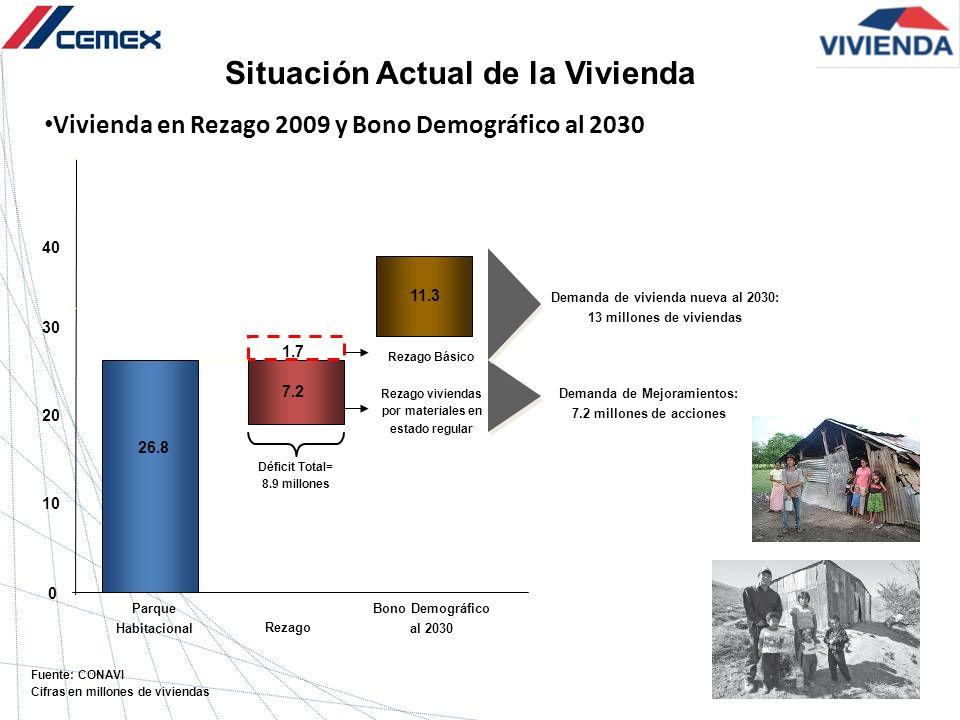 Situación Actual de la Vivienda Vivienda en Rezago 2009 y Bono Demográfico al 2030 Fuente: CONAVI Cifras en millones de viviendas Rezago viviendas por