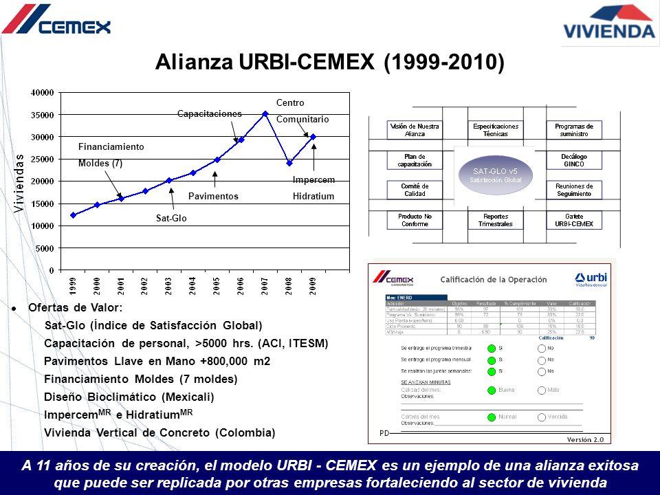 Alianza URBI-CEMEX (1999-2010) A 11 años de su creación, el modelo URBI - CEMEX es un ejemplo de una alianza exitosa que puede ser replicada por otras