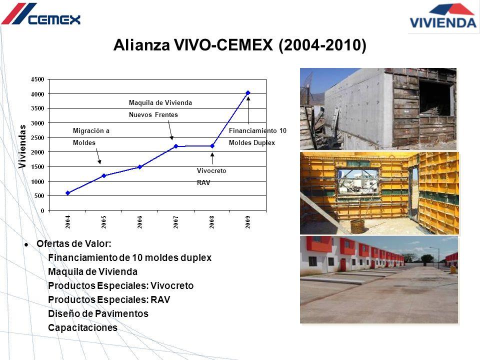 Alianza VIVO-CEMEX (2004-2010) Ofertas de Valor: Financiamiento de 10 moldes duplex Maquila de Vivienda Productos Especiales: Vivocreto Productos Espe