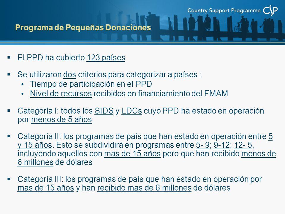 El PPD ha cubierto 123 países Se utilizaron dos criterios para categorizar a países : Tiempo de participación en el PPD Nivel de recursos recibidos en financiamiento del FMAM Categoría I: todos los SIDS y LDCs cuyo PPD ha estado en operación por menos de 5 años Categoría II: los programas de país que han estado en operación entre 5 y 15 años.