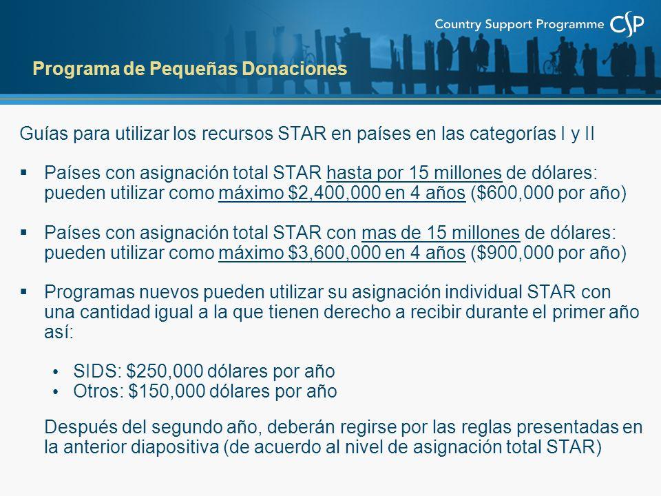 Guías para utilizar los recursos STAR en países en las categorías I y II Países con asignación total STAR hasta por 15 millones de dólares: pueden utilizar como máximo $2,400,000 en 4 años ($600,000 por año) Países con asignación total STAR con mas de 15 millones de dólares: pueden utilizar como máximo $3,600,000 en 4 años ($900,000 por año) Programas nuevos pueden utilizar su asignación individual STAR con una cantidad igual a la que tienen derecho a recibir durante el primer año así: SIDS: $250,000 dólares por año Otros: $150,000 dólares por año Después del segundo año, deberán regirse por las reglas presentadas en la anterior diapositiva (de acuerdo al nivel de asignación total STAR) Programa de Pequeñas Donaciones