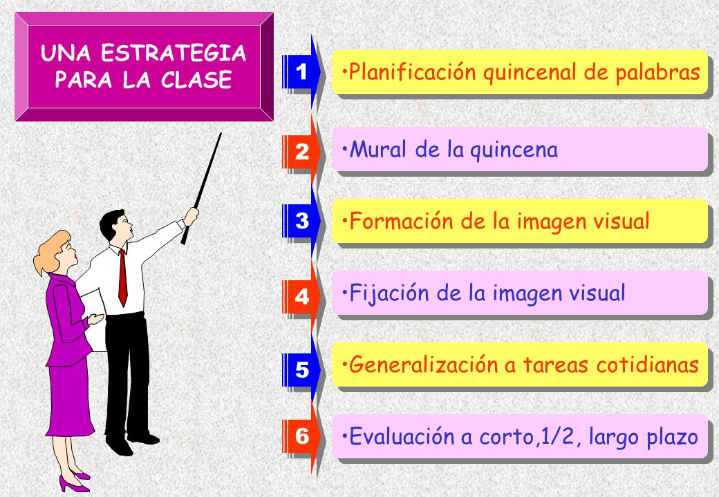 Planificación quincenal de palabras Mural de la quincena Formación de la imagen visual Fijación de la imagen visual Generalización a tareas cotidianas