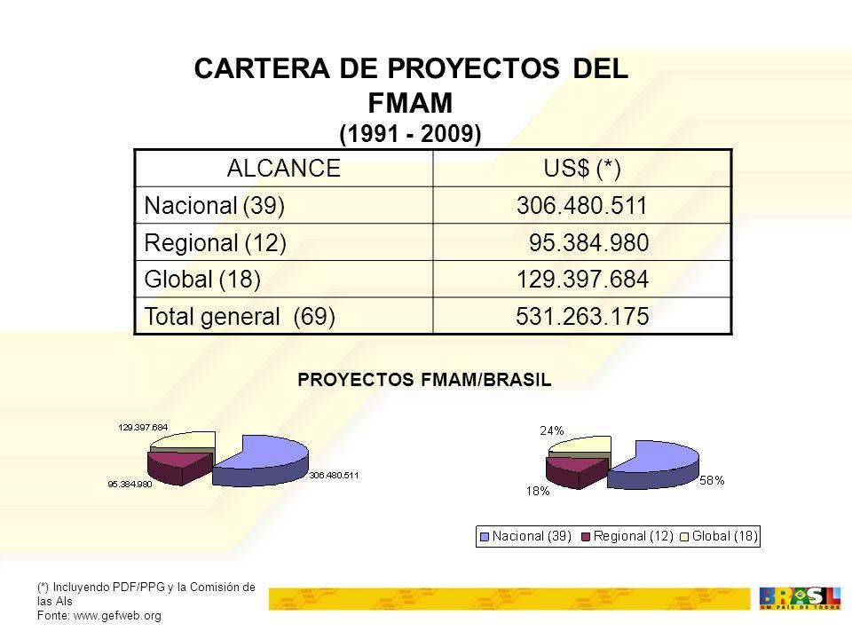 ALCANCEUS$ (*) Nacional (39)306.480.511 Regional (12) 95.384.980 Global (18)129.397.684 Total general (69)531.263.175 CARTERA DE PROYECTOS DEL FMAM (1991 - 2009) (*) Incluyendo PDF/PPG y la Comisión de las AIs Fonte: www.gefweb.org PROYECTOS FMAM/BRASIL
