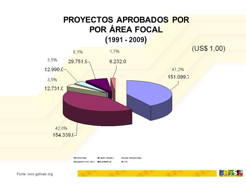 PROYECTOS APROBADOS POR POR ÁREA FOCAL ( 1991 - 2009 ) (US$ 1,00) Fonte: www.gefweb.org