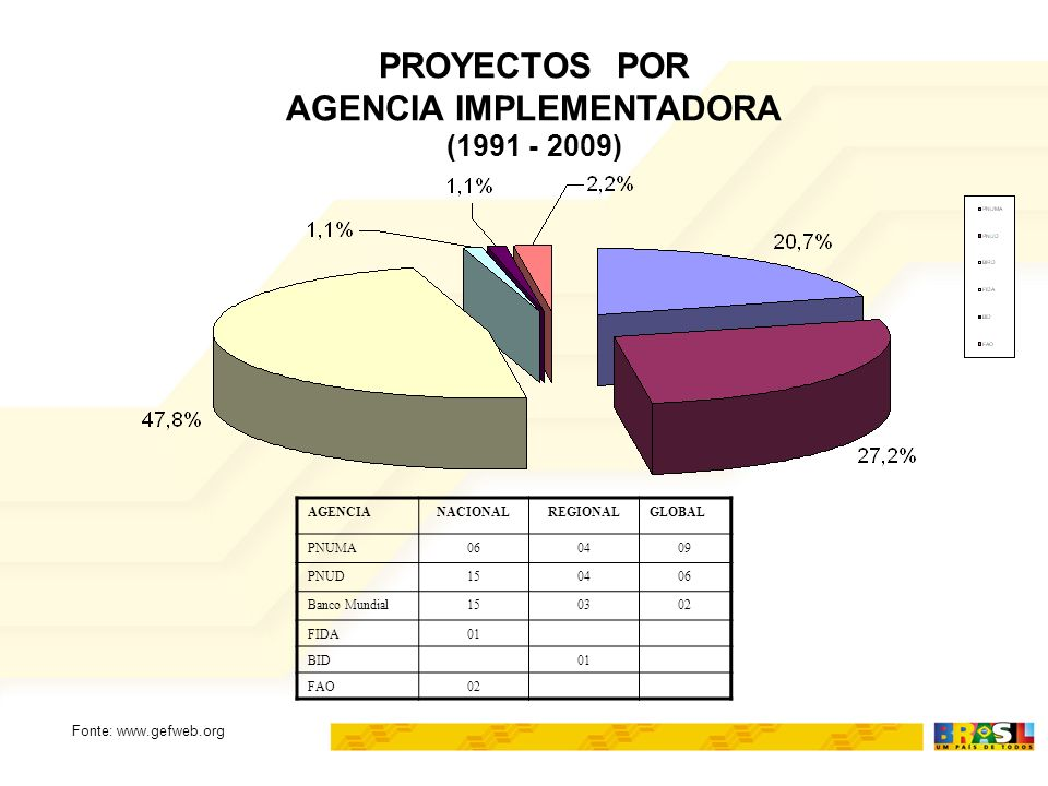 PROYECTOS POR AGENCIA IMPLEMENTADORA (1991 - 2009) AGENCIANACIONALREGIONALGLOBAL PNUMA060409 PNUD150406 Banco Mundial150302 FIDA01 BID01 FAO02 Fonte: