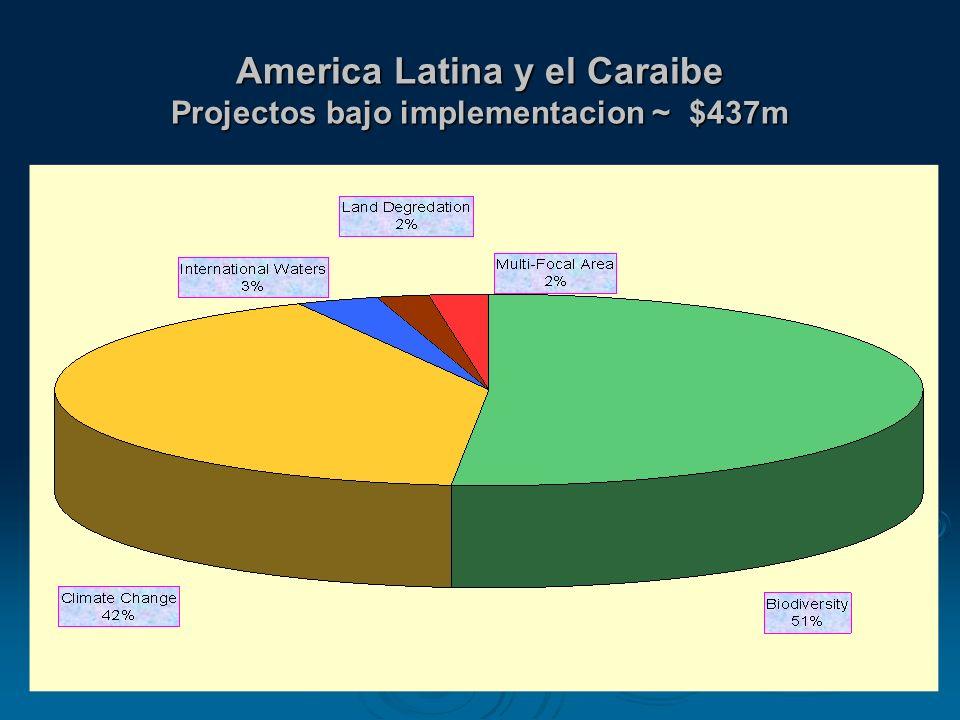 America Latina y el Caraibe Projectos bajo implementacion ~ $437m
