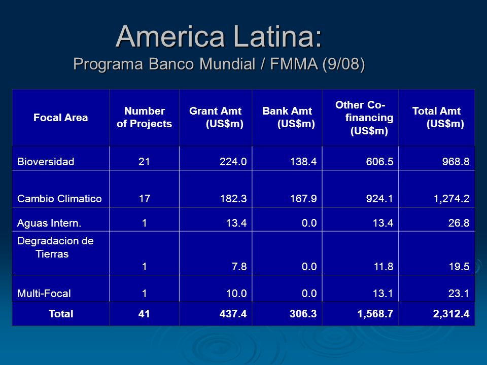 America Latina: Programa Banco Mundial / FMMA (9/08) Focal Area Number of Projects Grant Amt (US$m) Bank Amt (US$m) Other Co- financing (US$m) Total Amt (US$m) Bioversidad21224.0138.4606.5968.8 Cambio Climatico17182.3167.9924.11,274.2 Aguas Intern.113.40.013.426.8 Degradacion de Tierras 17.80.011.819.5 Multi-Focal110.00.013.123.1 Total41437.4306.31,568.72,312.4