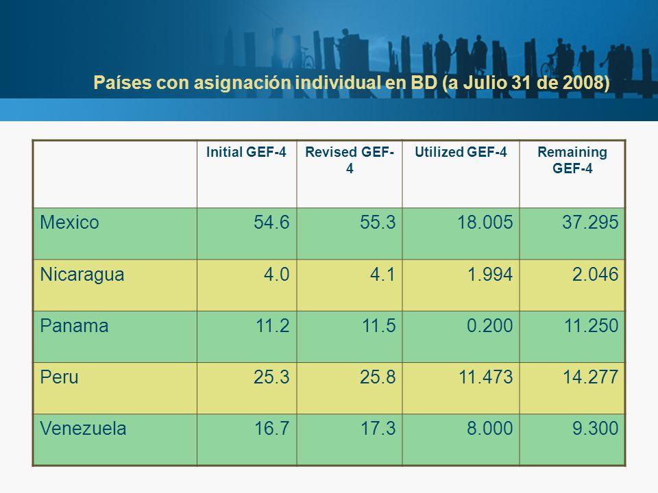 Países con asignación individual en BD (a Julio 31 de 2008) Initial GEF-4Revised GEF- 4 Utilized GEF-4Remaining GEF-4 Mexico54.655.318.00537.295 Nicar