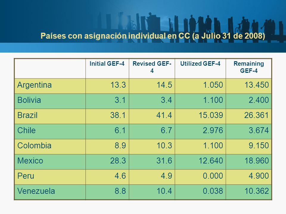 Países con asignación individual en CC (a Julio 31 de 2008) Initial GEF-4Revised GEF- 4 Utilized GEF-4Remaining GEF-4 Argentina13.314.51.05013.450 Bol
