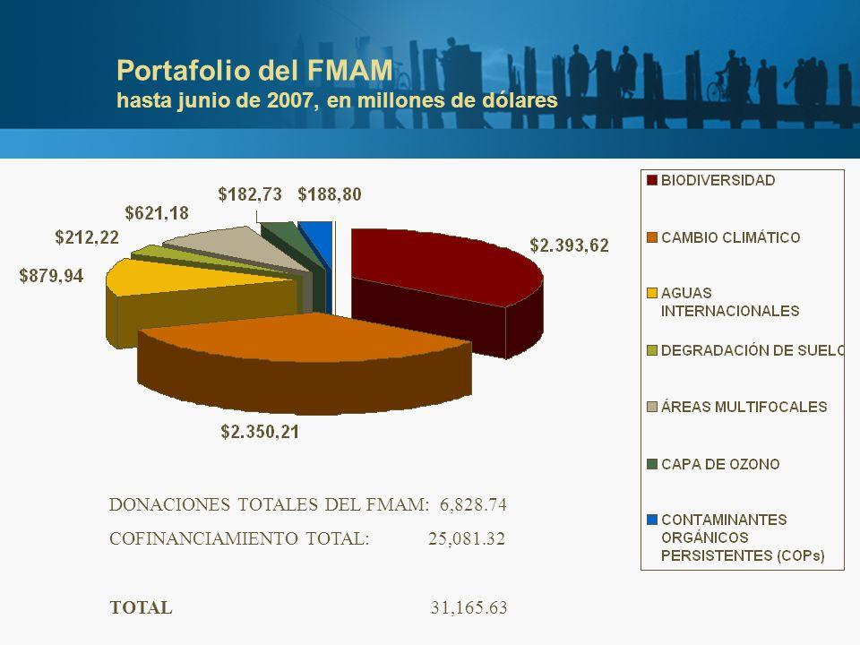 Portafolio del FMAM hasta junio de 2007, en millones de dólares DONACIONES TOTALES DEL FMAM: 6,828.74 COFINANCIAMIENTO TOTAL: 25,081.32 TOTAL 31,165.6