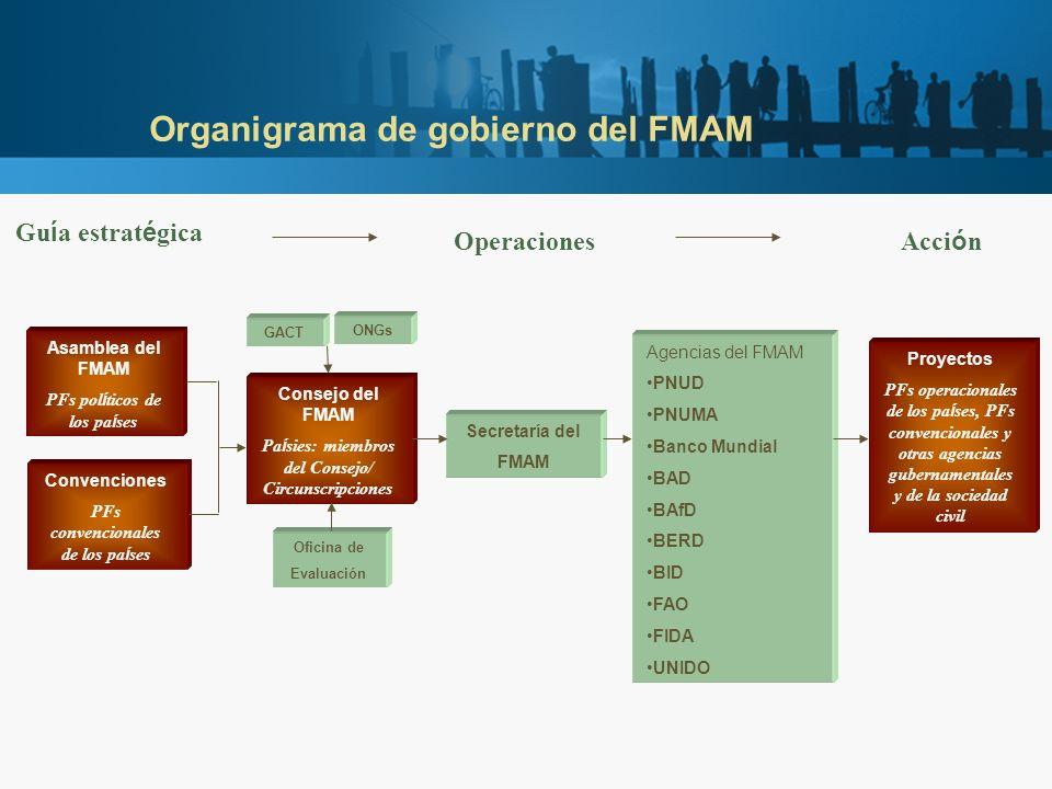 Organigrama de gobierno del FMAM GACT Asamblea del FMAM PFs pol í ticos de los pa í ses Secretaría del FMAM Agencias del FMAM PNUD PNUMA Banco Mundial