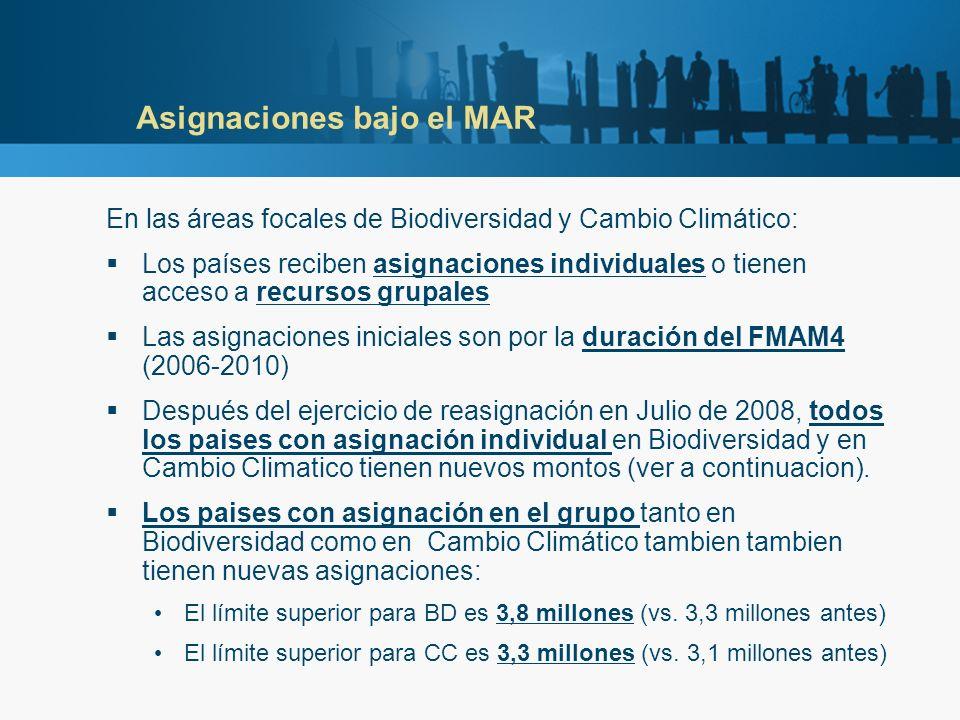 Países con asignación individual en BD (a Julio 31 de 2008) Initial GEF-4Revised GEF- 4 Utilized GEF-4Remaining GEF-4 Argentina14.515.11.05114.050 Bolivia11.411.60.20011.400 Brazil63.266.627.87638.724 Chile15.716.26.7299.421 Colombia36.638.714.20024.450 Costa Rica12.011.95.8126.088 Ecuador23.224.09.91214.038 Guatemala8.28.34.5013.749 Honduras6.86.92.4344.466