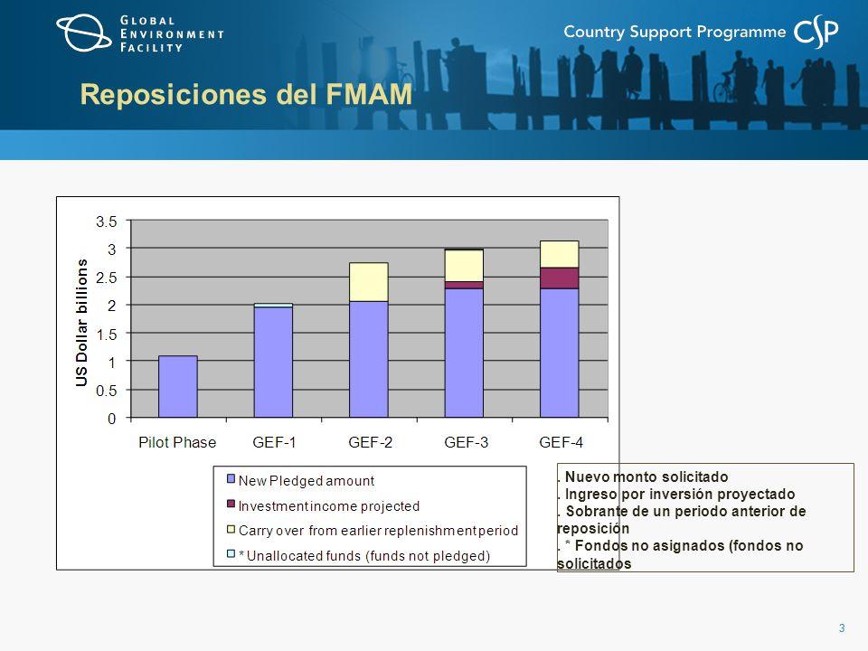 33 Reposiciones del FMAM.Nuevo monto solicitado. Ingreso por inversión proyectado.