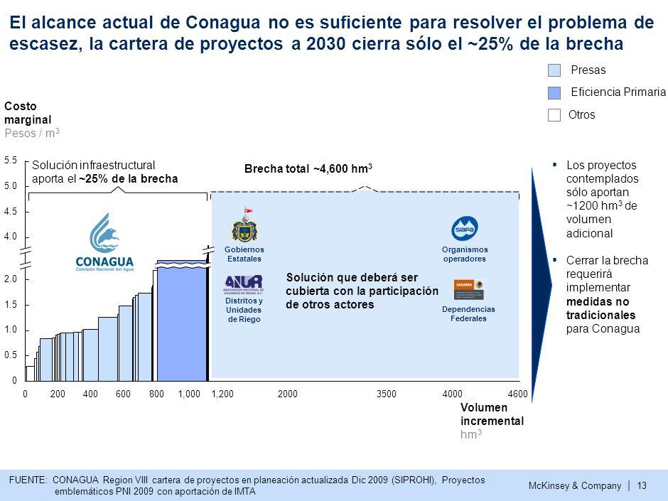 McKinsey & Company | 12 El crecimiento en la demanda y las limitadas fuentes de oferta generan una brecha para L-S-P en 2030, que podría ser de ~4.6 m
