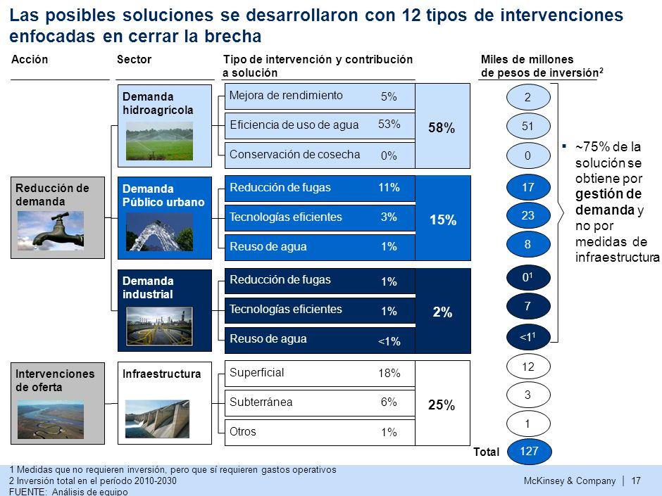 McKinsey & Company | 16 Enfoque hidrológico… 1. Alto Lerma 2. Medio Lerma 3. Bajo Lerma 4. Alto Santiago 5. Bajo Santiago 6. Costa de Jalisco 7. Costa