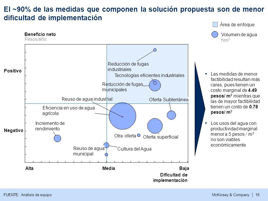 McKinsey & Company | 18 La dificultad de implementación de las medidas se analizó bajo 5 dimensiones para entender las principales barreras para su ej