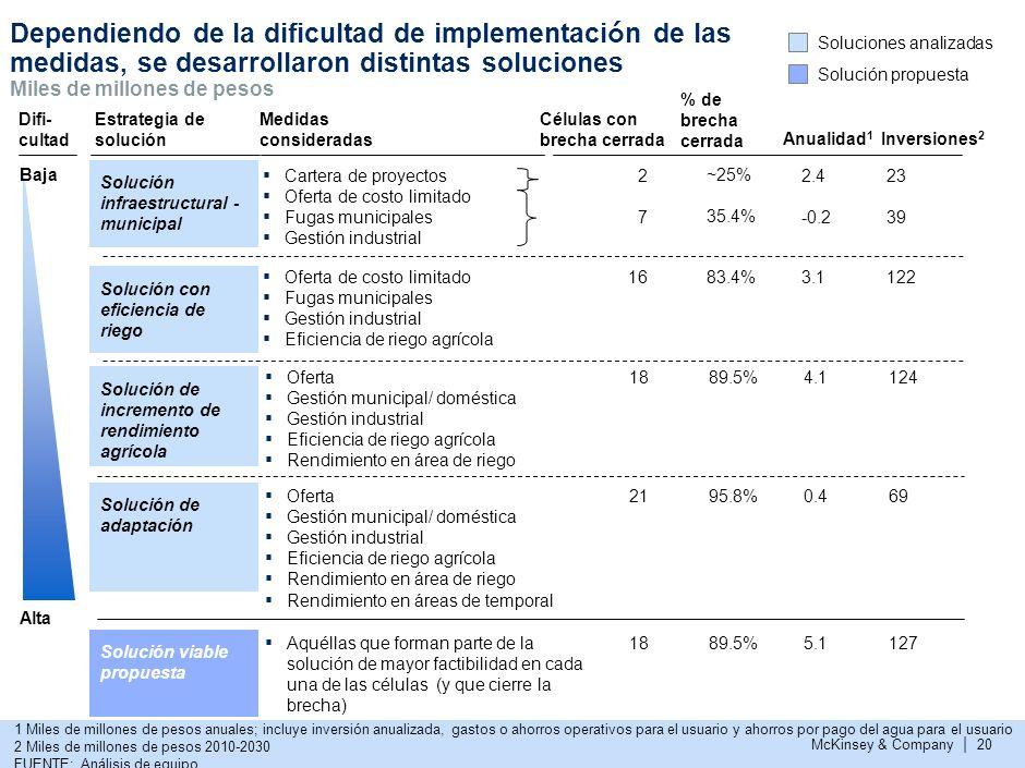 McKinsey & Company | 19 Reducción de fugas municipalesReducción de fugas municipalesReducción de fugas municipalesReducción de fugas municipales Reuso