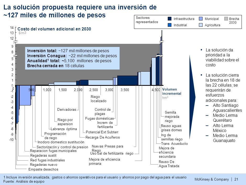McKinsey & Company | 20 Dependiendo de la dificultad de implementaci ó n de las medidas, se desarrollaron distintas soluciones Solución con eficiencia