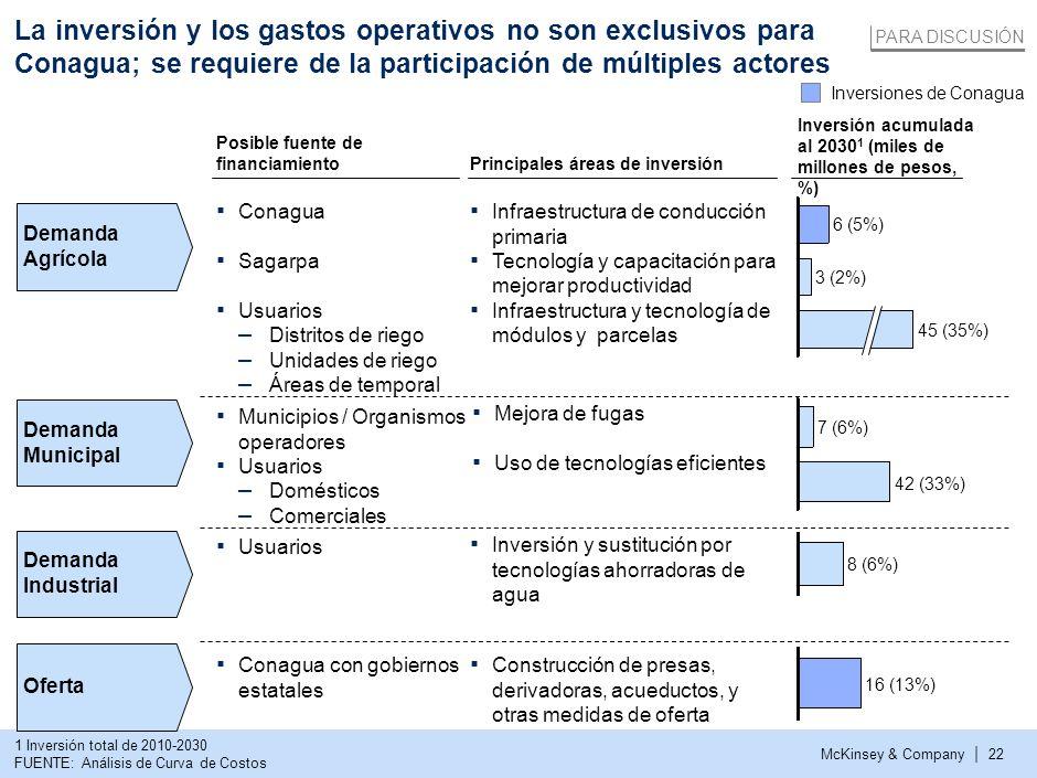 McKinsey & Company | 21 La solución propuesta requiere una inversión de ~127 miles de millones de pesos La solución da prioridad a la viabilidad sobre