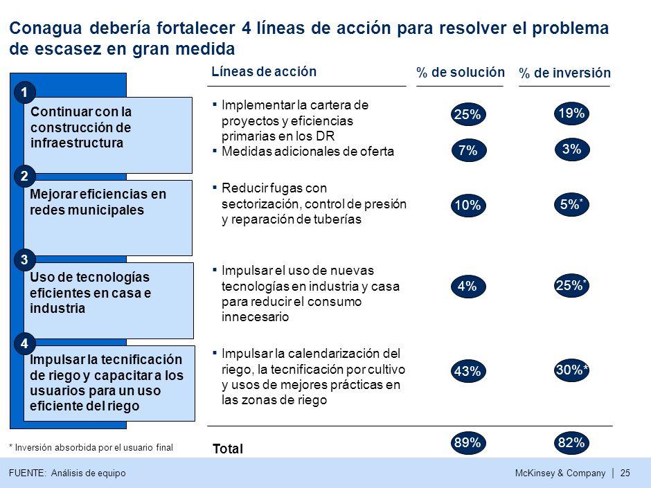 McKinsey & Company | 24 Con todas las inversiones previstas no se logra cerrar la brecha en 4 células. Por ejemplo en Medio Lerma Querétaro la brecha