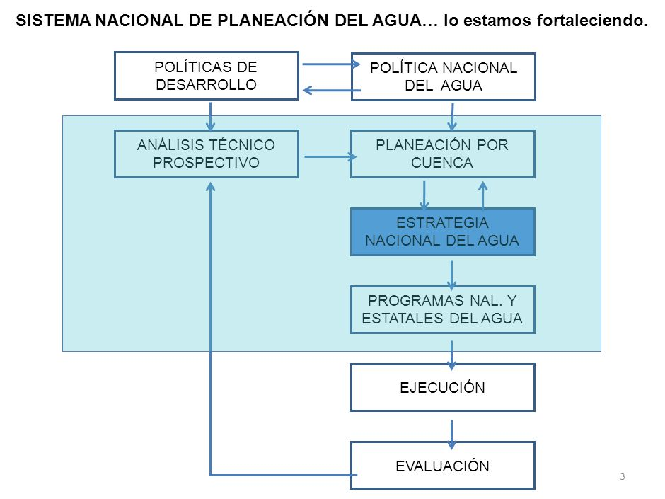 Todas las aguas municipales tratadas Todas las aguas industriales tratadas Cuencas autoadministradas Todos los acuíferos en equilibrio Todos los ríos