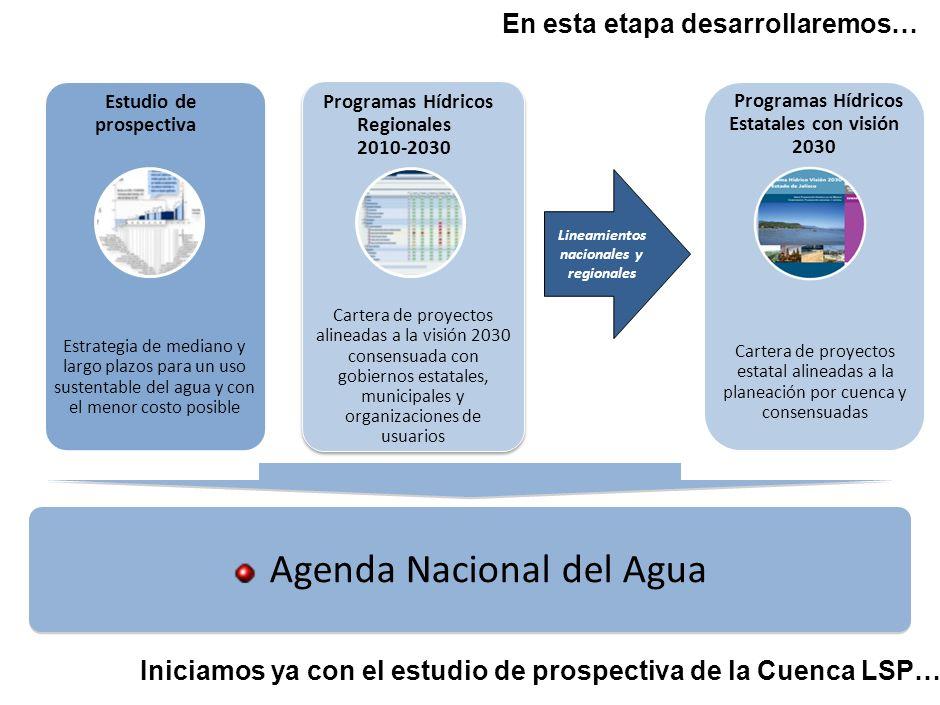3 POLÍTICAS DE DESARROLLO ANÁLISIS TÉCNICO PROSPECTIVO POLÍTICA NACIONAL DEL AGUA PLANEACIÓN POR CUENCA ESTRATEGIA NACIONAL DEL AGUA PROGRAMAS NAL. Y