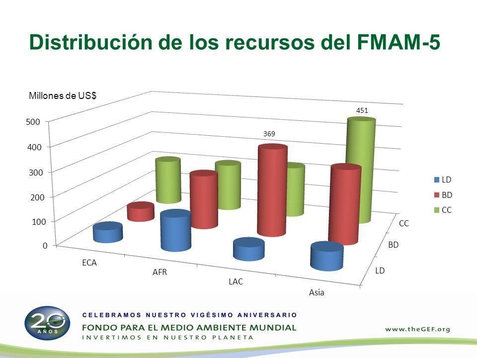 Distribución de los recursos del FMAM-5 Millones de US$