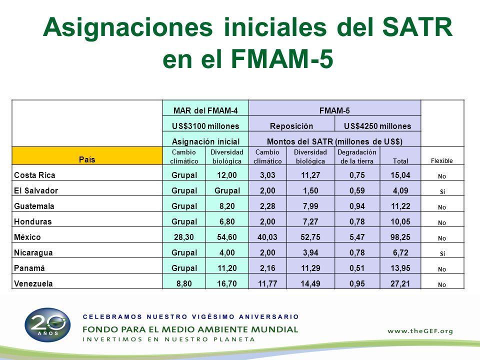 Asignaciones iniciales del SATR en el FMAM-5 MAR del FMAM-4FMAM-5 US$3100 millonesReposiciónUS$4250 millones Asignación inicialMontos del SATR (millones de US$) País Cambio climático Diversidad biológica Cambio climático Diversidad biológica Degradación de la tierraTotal Flexible Costa RicaGrupal12,003,0311,270,7515,04 No El SalvadorGrupal 2,001,500,594,09 Sí GuatemalaGrupal8,202,287,990,9411,22 No HondurasGrupal6,802,007,270,7810,05 No México28,3054,6040,0352,755,4798,25 No NicaraguaGrupal4,002,003,940,786,72 Sí PanamáGrupal11,202,1611,290,5113,95 No Venezuela8,8016,7011,7714,490,9527,21 No