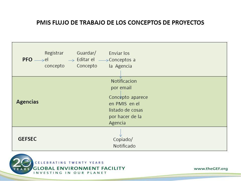 PFO Agencias GEFSEC Registrar el concepto Guardar/ Editar el Concepto Enviar los Conceptos a la Agencia Notificacion por email Concepto aparece en PMIS en el listado de cosas por hacer de la Agencia Copiado/ Notificado PMIS FLUJO DE TRABAJO DE LOS CONCEPTOS DE PROYECTOS