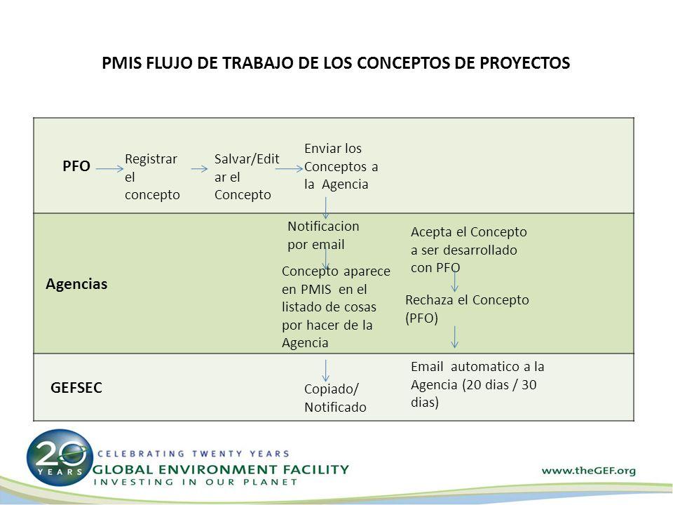 PFO Agencias GEFSEC Registrar el concepto Salvar/Edit ar el Concepto Enviar los Conceptos a la Agencia Notificacion por email Concepto aparece en PMIS en el listado de cosas por hacer de la Agencia Copiado/ Notificado PMIS FLUJO DE TRABAJO DE LOS CONCEPTOS DE PROYECTOS Acepta el Concepto a ser desarrollado con PFO Rechaza el Concepto (PFO) Email automatico a la Agencia (20 dias / 30 dias)