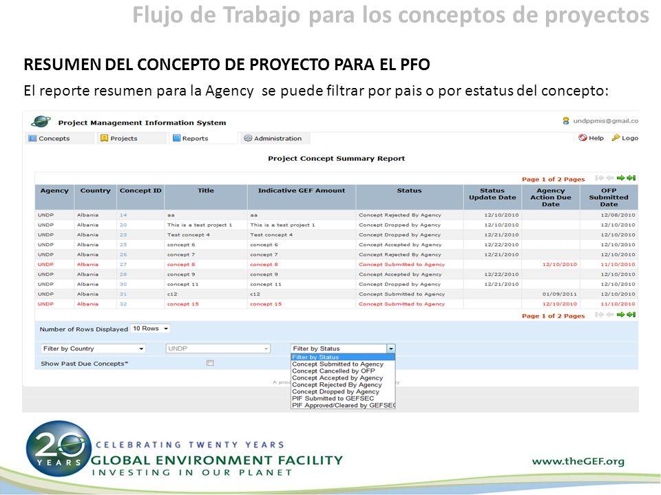 RESUMEN DEL CONCEPTO DE PROYECTO PARA EL PFO El reporte resumen para la Agency se puede filtrar por pais o por estatus del concepto: Flujo de Trabajo para los conceptos de proyectos