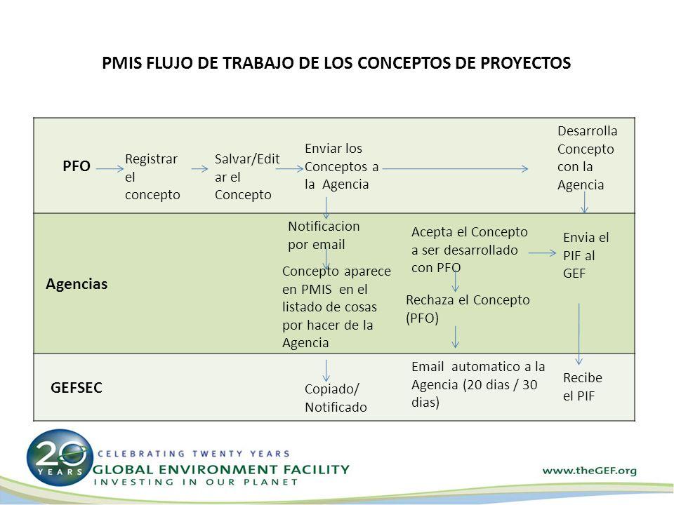PFO Agencias GEFSEC Registrar el concepto Salvar/Edit ar el Concepto Enviar los Conceptos a la Agencia Notificacion por email Concepto aparece en PMIS en el listado de cosas por hacer de la Agencia Copiado/ Notificado PMIS FLUJO DE TRABAJO DE LOS CONCEPTOS DE PROYECTOS Acepta el Concepto a ser desarrollado con PFO Rechaza el Concepto (PFO) Email automatico a la Agencia (20 dias / 30 dias) Desarrolla Concepto con la Agencia Envia el PIF al GEF Recibe el PIF