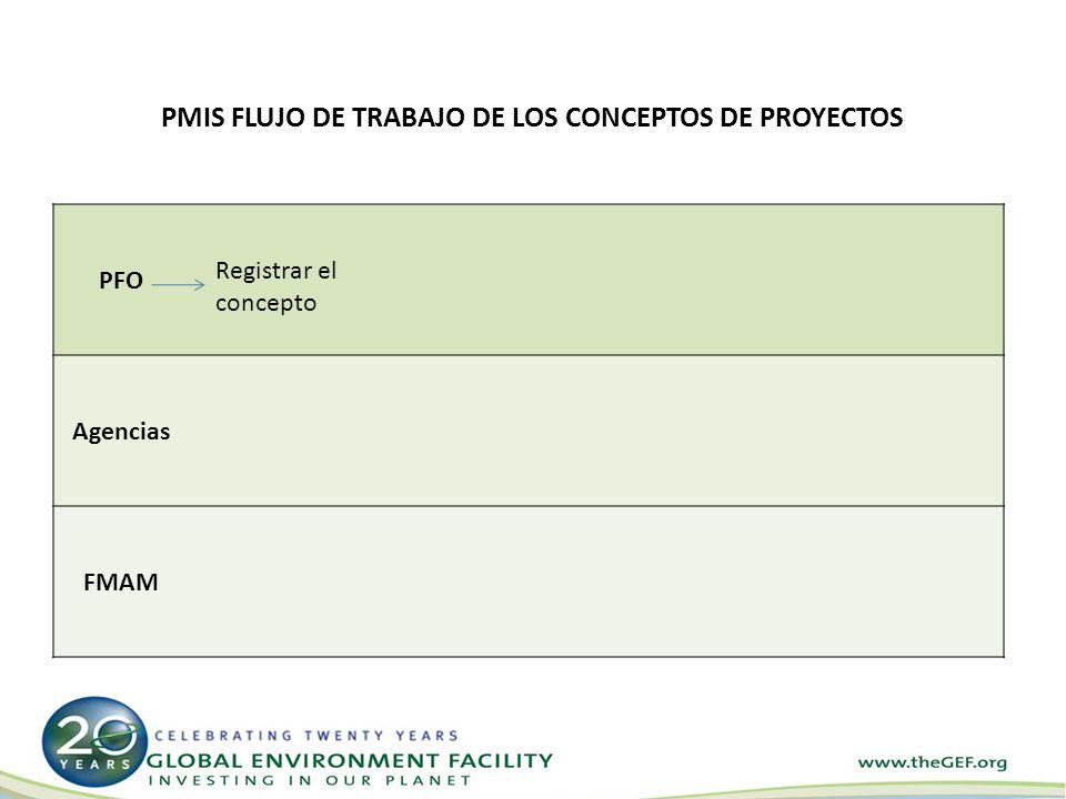 PMIS FLUJO DE TRABAJO DE LOS CONCEPTOS DE PROYECTOS PFO Agencias FMAM Registrar el concepto