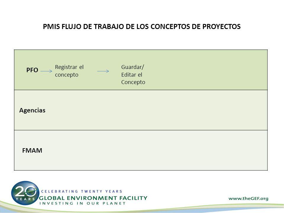 PMIS FLUJO DE TRABAJO DE LOS CONCEPTOS DE PROYECTOS PFO Agencias FMAM Registrar el concepto Guardar/ Editar el Concepto