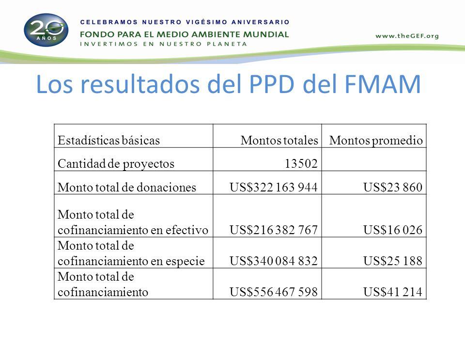 Los resultados del PPD del FMAM Estadísticas básicasMontos totalesMontos promedio Cantidad de proyectos13502 Monto total de donacionesUS$322 163 944US