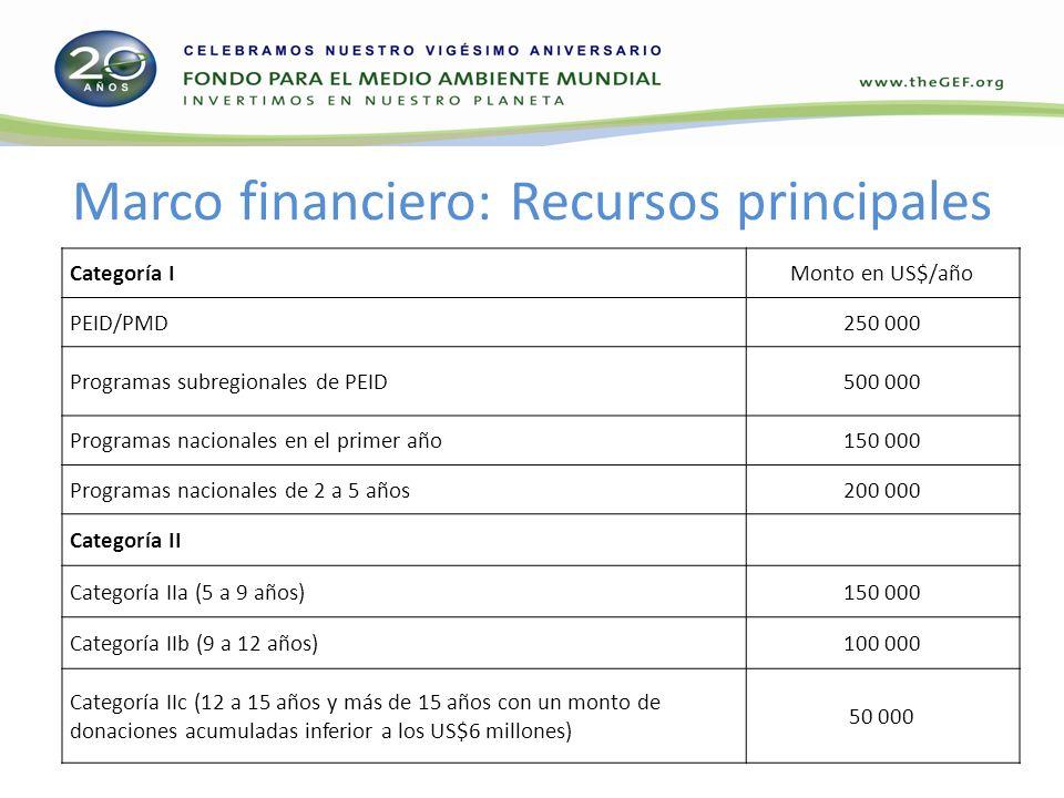 Marco financiero: Recursos principales Categoría IMonto en US$/año PEID/PMD250 000 Programas subregionales de PEID500 000 Programas nacionales en el primer año150 000 Programas nacionales de 2 a 5 años200 000 Categoría II Categoría IIa (5 a 9 años)150 000 Categoría IIb (9 a 12 años)100 000 Categoría IIc (12 a 15 años y más de 15 años con un monto de donaciones acumuladas inferior a los US$6 millones) 50 000