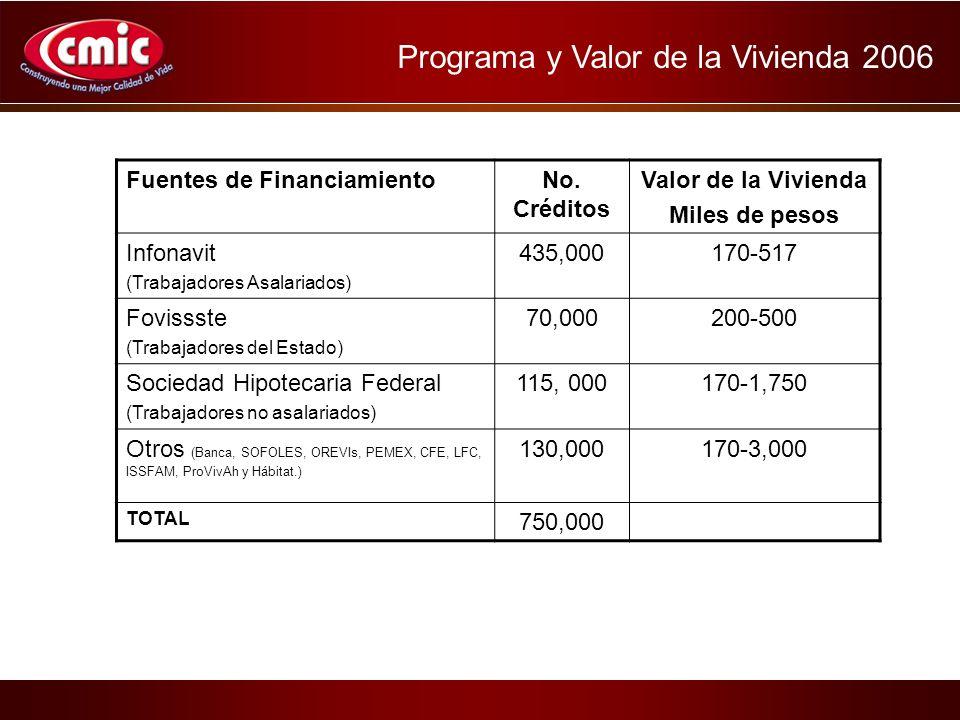 Fuentes de FinanciamientoNo.