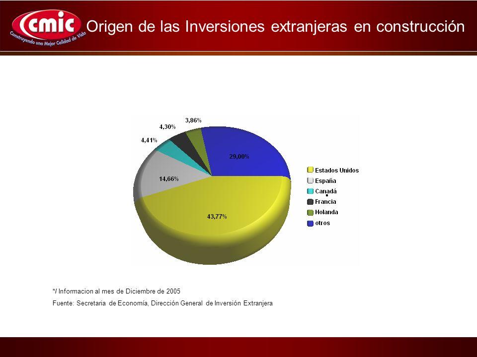*/ Informacion al mes de Diciembre de 2005 Fuente: Secretaria de Economía, Dirección General de Inversión Extranjera Origen de las Inversiones extranjeras en construcción