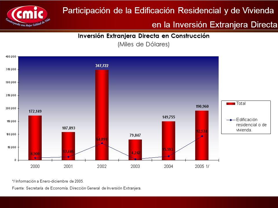 Inversión Extranjera Directa en Construcción (Miles de Dólares) Participación de la Edificación Residencial y de Vivienda en la Inversión Extranjera Directa */ Información a Enero-diciembre de 2005.
