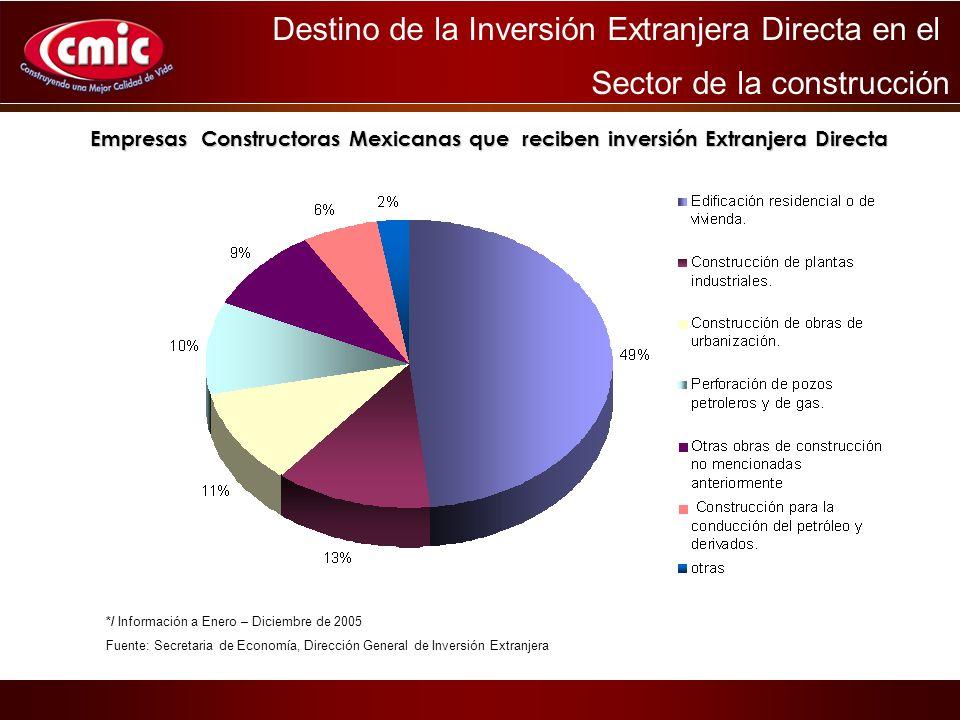 Empresas Constructoras Mexicanas que reciben inversión Extranjera Directa Destino de la Inversión Extranjera Directa en el Sector de la construcción */ Información a Enero – Diciembre de 2005 Fuente: Secretaria de Economía, Dirección General de Inversión Extranjera