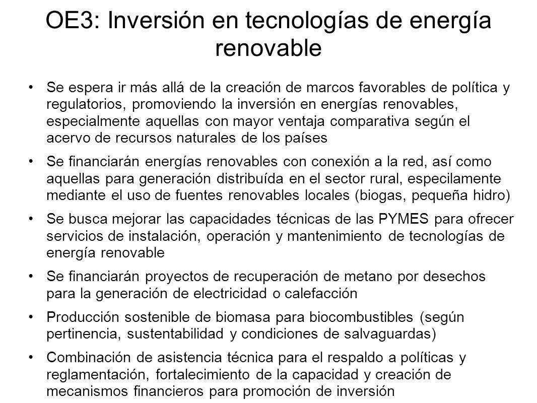 OE3: Inversión en tecnologías de energía renovable Se espera ir más allá de la creación de marcos favorables de política y regulatorios, promoviendo la inversión en energías renovables, especialmente aquellas con mayor ventaja comparativa según el acervo de recursos naturales de los países Se financiarán energías renovables con conexión a la red, así como aquellas para generación distribuída en el sector rural, especilamente mediante el uso de fuentes renovables locales (biogas, pequeña hidro) Se busca mejorar las capacidades técnicas de las PYMES para ofrecer servicios de instalación, operación y mantenimiento de tecnologías de energía renovable Se financiarán proyectos de recuperación de metano por desechos para la generación de electricidad o calefacción Producción sostenible de biomasa para biocombustibles (según pertinencia, sustentabilidad y condiciones de salvaguardas) Combinación de asistencia técnica para el respaldo a políticas y reglamentación, fortalecimiento de la capacidad y creación de mecanismos financieros para promoción de inversión