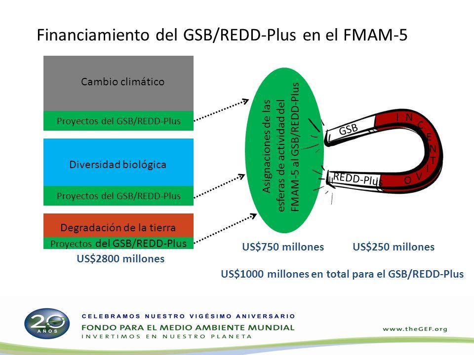 Mecanismo de incentivos del GSB/REDD-Plus del FMAM-5 Inversiones de al menos dos esferas de actividad del FMAM (diversidad biológica, degradación de la tierra o cambio climático) se maximiza una variedad de beneficios Tasa de incentivos de 3 a 1 (por ejemplo, US$6 millones provenientes de las esferas de diversidad biológica y cambio climático US$2 millones de la cuenta del GSB/REDD-Plus) Contribución mínima de US$2 millones del Sistema de Asignación Transparente de los Recursos (SATR) por proyecto para acceder a financiamiento de incentivo Contribución máxima de US$30 millones del SATR por proyecto para acceder a financiamiento de incentivo Todos los países elegibles para recibir donaciones del FMAM pueden solicitar financiamiento de incentivo
