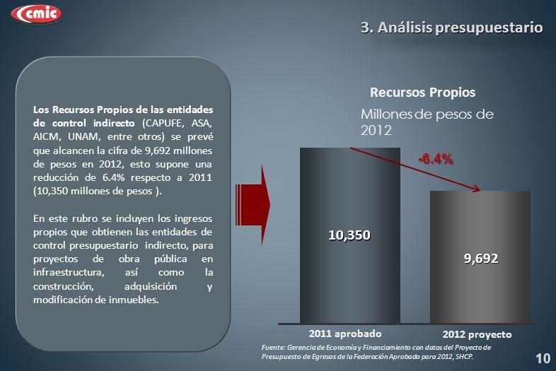 Recursos Propios 10,350 9,692 2011 aprobado Millones de pesos de 2012 -6.4% 3.