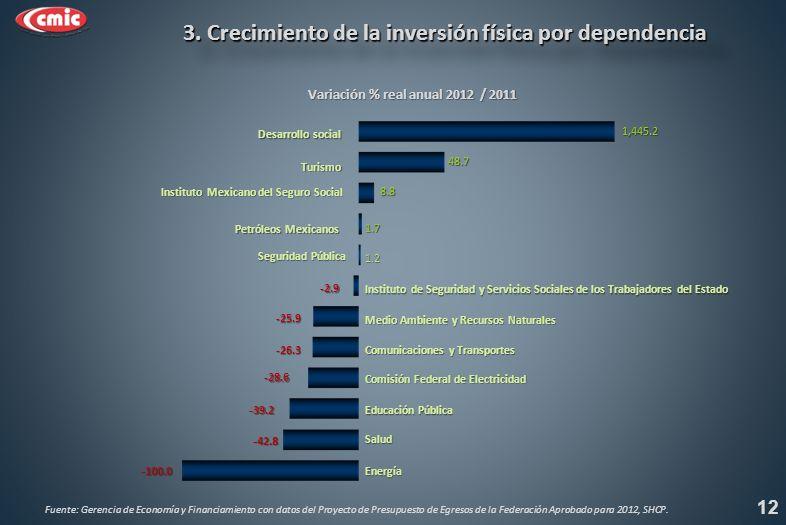 Variación % real anual 2012 / 2011 3. Crecimiento de la inversión física por dependencia 3.