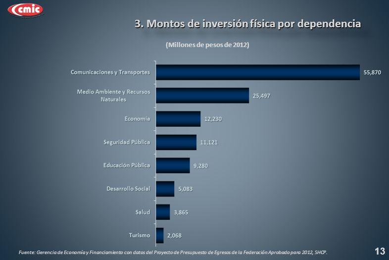 (Millones de pesos de 2012) 3. Montos de inversión física por dependencia 3.