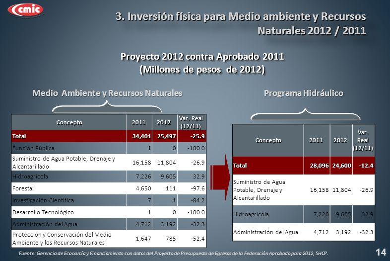 Proyecto 2012 contra Aprobado 2011 (Millones de pesos de 2012) Proyecto 2012 contra Aprobado 2011 (Millones de pesos de 2012) 14 3.