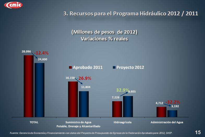 (Millones de pesos de 2012) Variaciones % reales (Millones de pesos de 2012) Variaciones % reales -12.4% -26.9% 15 32.9% -32.2% 3.