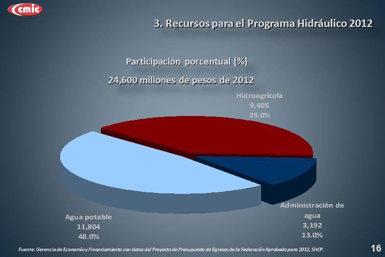 3. Recursos para el Programa Hidráulico 2012 24,600 millones de pesos de 2012 16 Participación porcentual (%) Fuente: Gerencia de Economía y Financiam